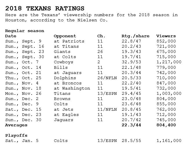 On TV/Radio: Texans' ratings increase not what it seems