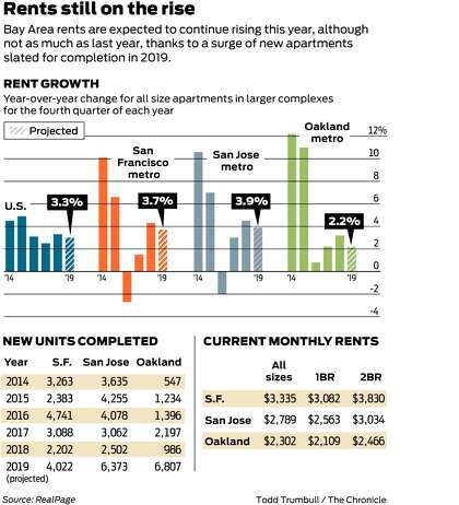 After Lull Bay Area Rents Are Rising Again But Not Like
