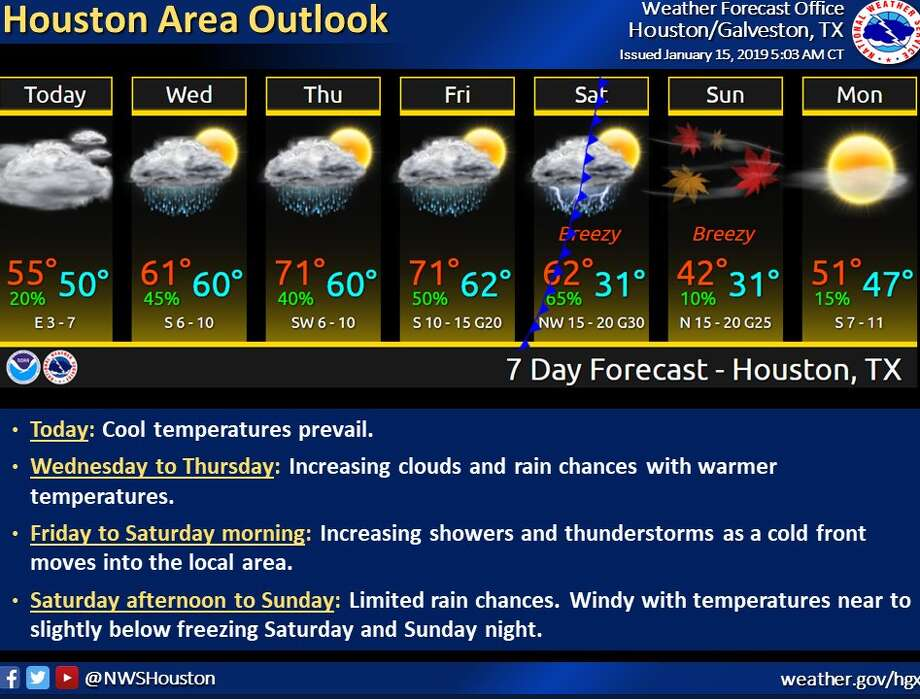 Houston-area residents should brace for 20-degree temperatures this weekend as a cold front passes through the area. Photo: National Weather Service